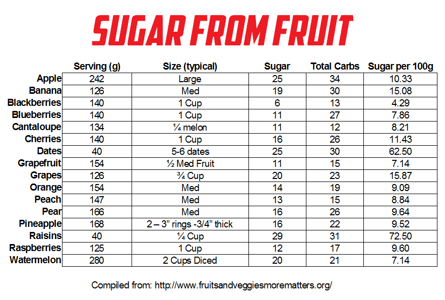 low sugar fruits list fruit in spanish